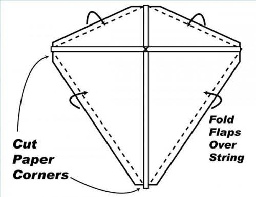 Cómo hacer una cometa de Arco