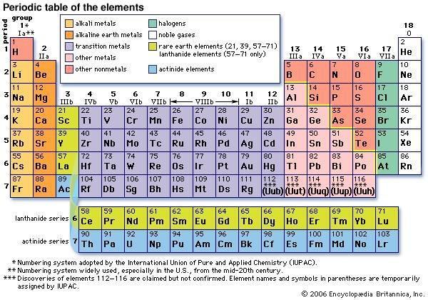 Cmo entender la tabla peridica de los metales cusiritati 1 cmo entender la tabla peridica de los metales urtaz Choice Image