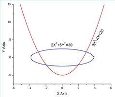 Cómo resolver no lineal de ecuaciones simultáneas