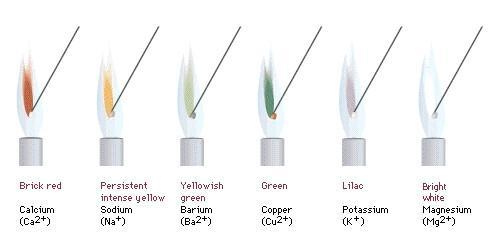 Los métodos de fabricación y técnicas de color de fuego Velas