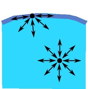 ¿Cómo funciona el detergente rotura tensión superficial?