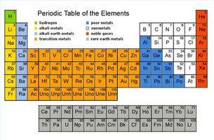 Cmo entender la tabla peridica de los metales cusiritati cmo entender la tabla peridica de los metales urtaz Gallery