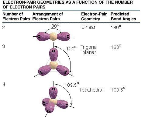 Definición de la estructura atómica