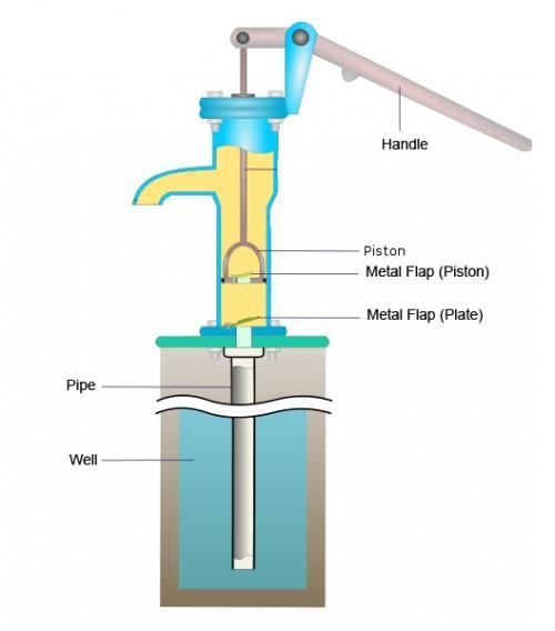 ¿Cómo funciona una bomba de jarra de trabajo?
