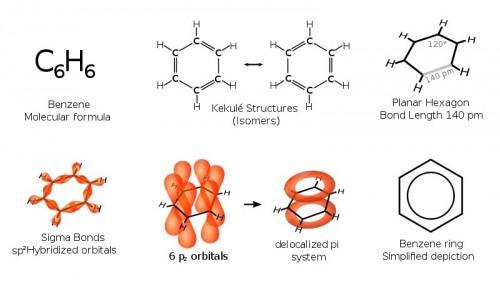 ¿Qué es el anillo de benceno?