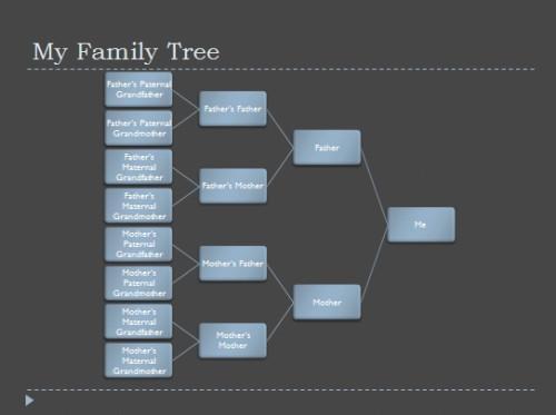 Cómo Obtener plantillas libres de la genealogía de Microsoft